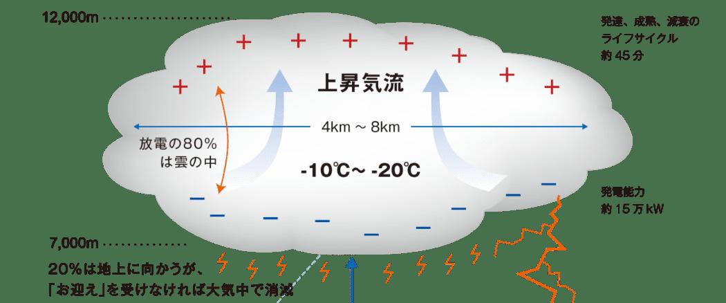 落雷抑制の原理