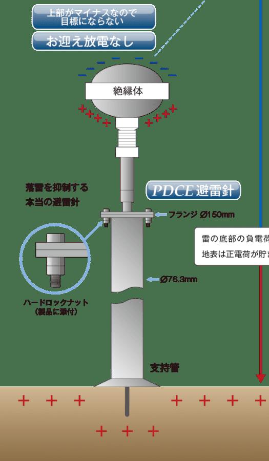 極性反転型避雷針「PDCE」の仕組み。大気中で放電を消滅させ、落雷自体を抑制する本当の避雷針。