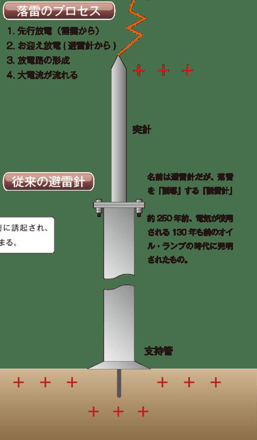 従来の避雷針の仕組み。お迎え放電を行うことで落雷を「誘導」する。