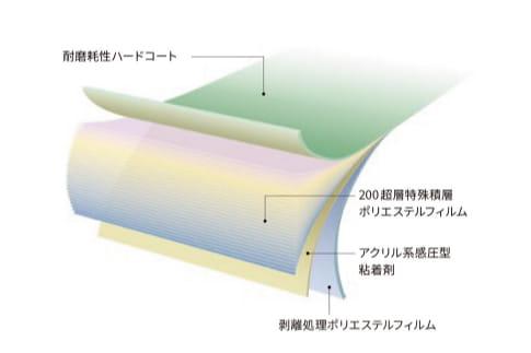 マルチレイヤーNANOシリーズの構造図