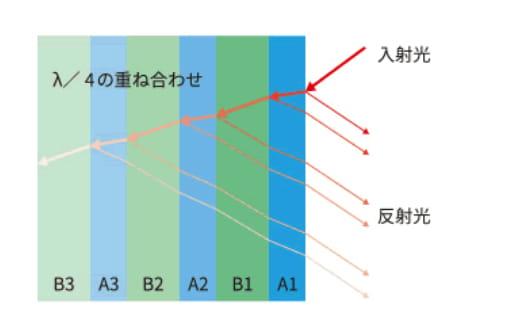 マルチレイヤーNANOシリーズの透明感と高い遮熱効果図1