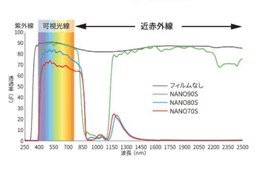 マルチレイヤーNANOシリーズの透明感と高い遮熱効果図2